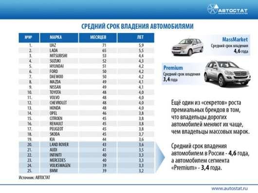 Середній термін володіння автомобілем в Росії