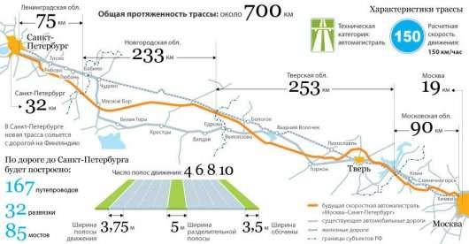 Скоро увійдуть в експлуатацію перші ділянки траси М11