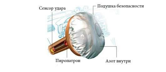 Як працює подушка безпеки